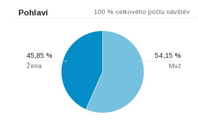 lekarnici-visitor-gender.jpg